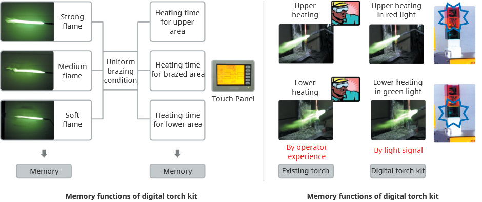 Three kinds of flames, heating area, heating time can be memorized image
